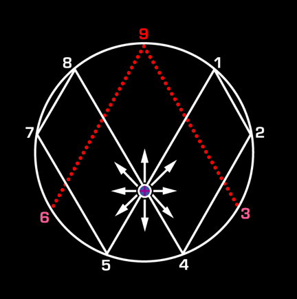 Vortex Math | The Sacred Wai