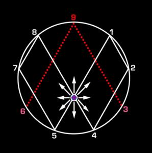 Vortex Math